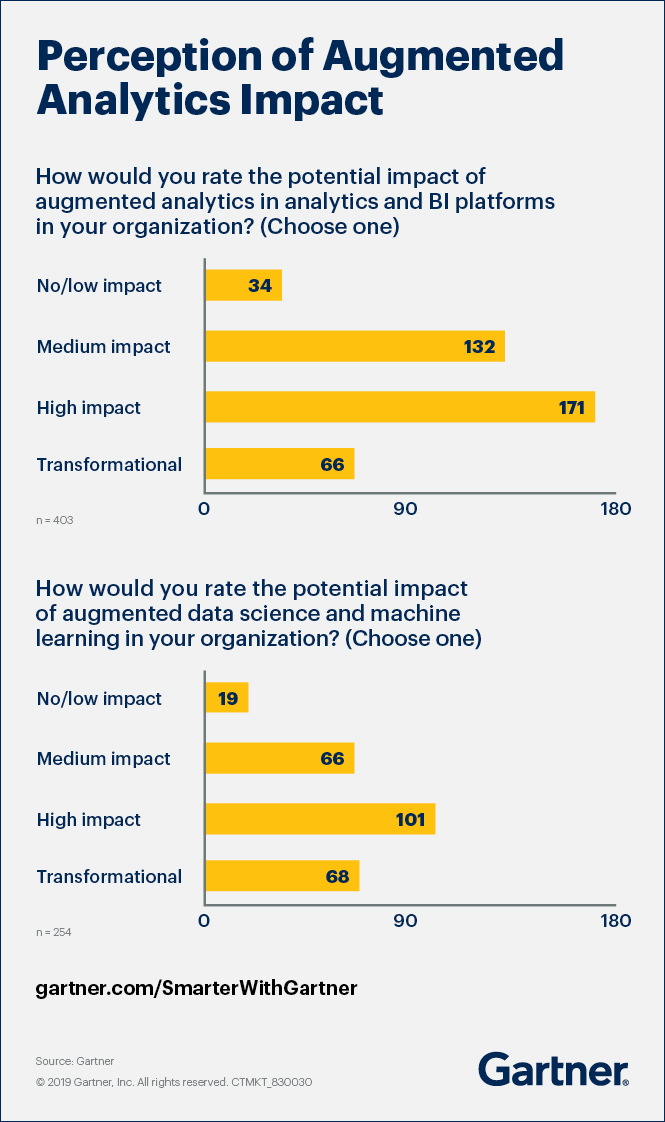 Gartner shares the perception of augmented analytics in executives organization.