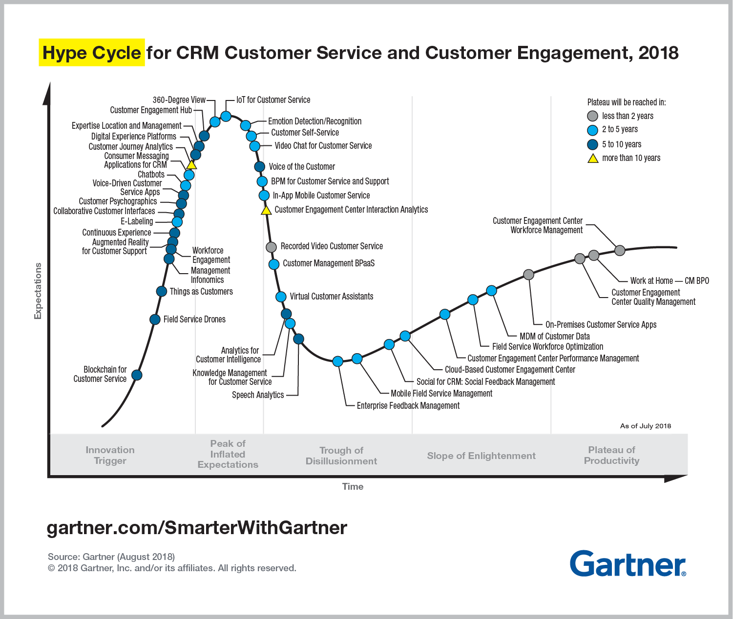 Gartner Hype Cycle for CRM Customer Service and Customer Engagement 2018