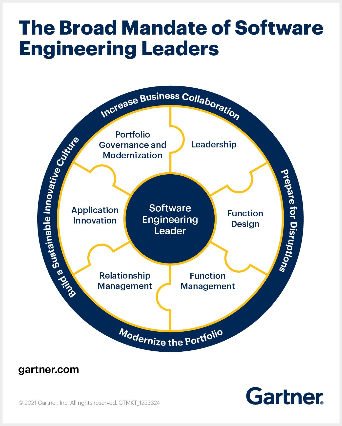 Broad_Mandate_for_Software_Engineering_Leaders Sustain_Momentum.png