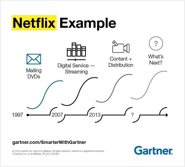 Netflix jumps the innovation S-curve in research by Graham P. Waller, vice president and distinguished analyst at Gartner.