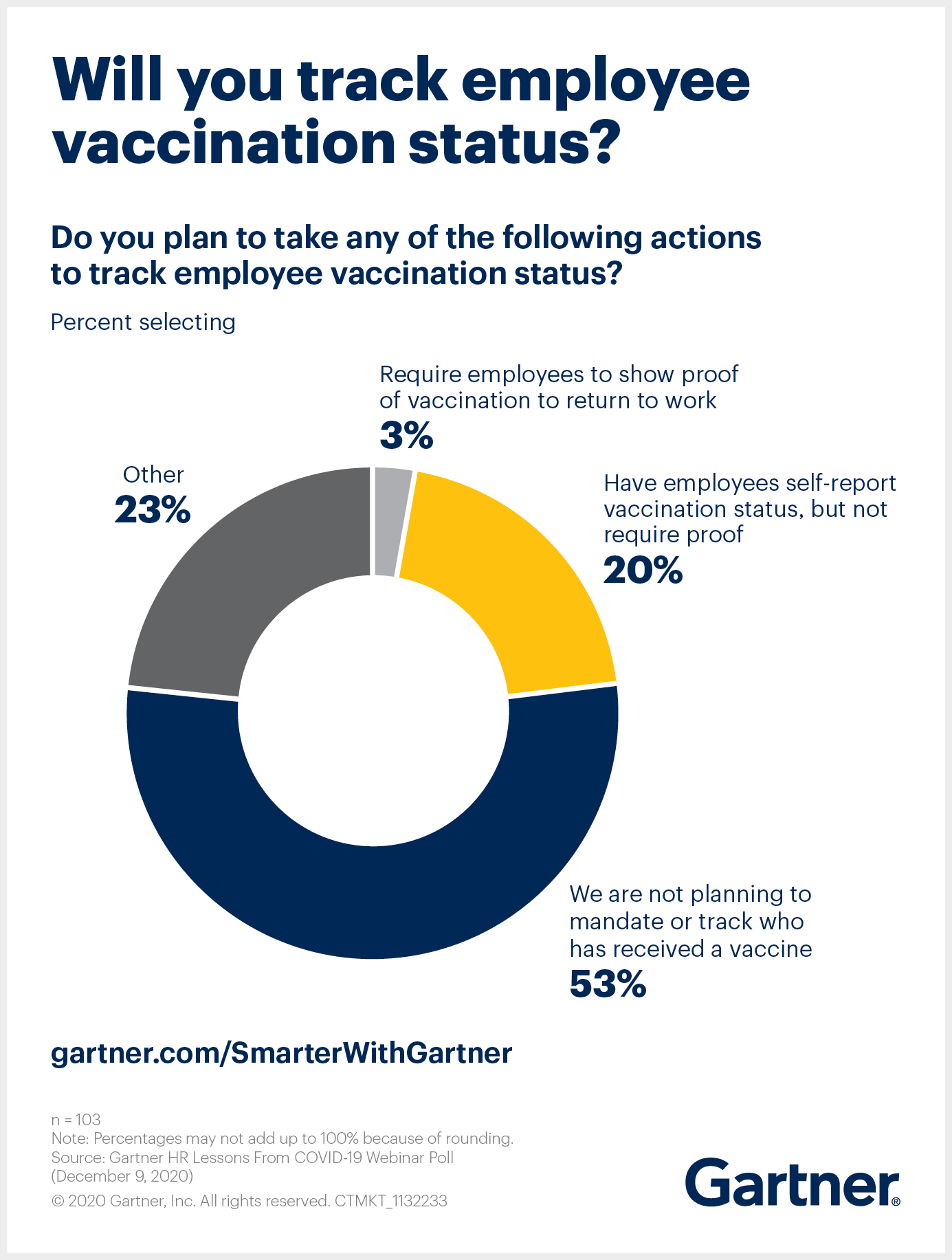 Gartner asks whether organizations will track the vaccine status of employees