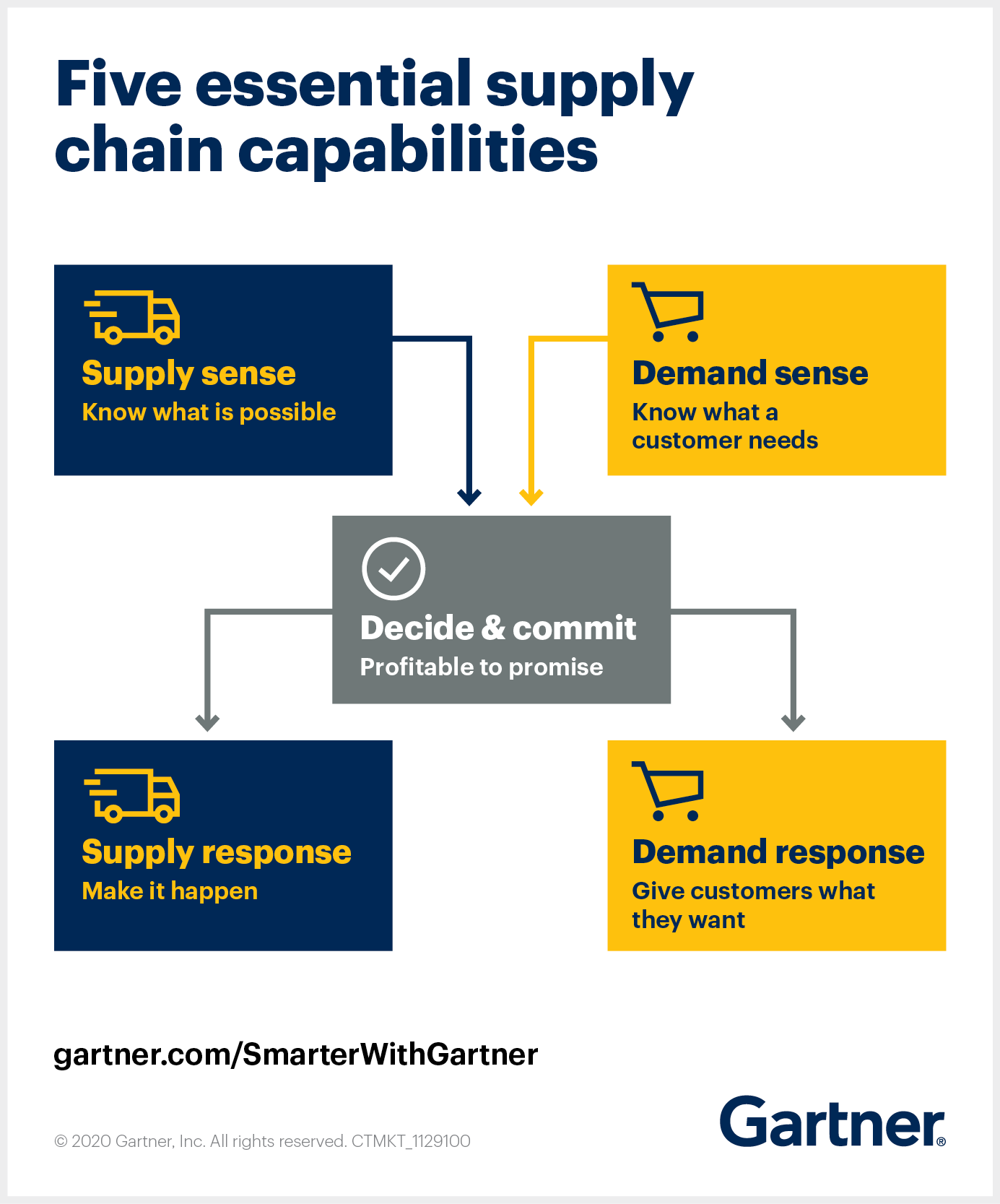 The Gartner Matrix for Supply Chain Strategy covers 5 essential capabilities for supply chain leaders to implement.