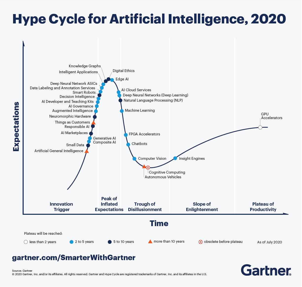 Gartner Hype Cycle for Artificial Intelligence, 2020.