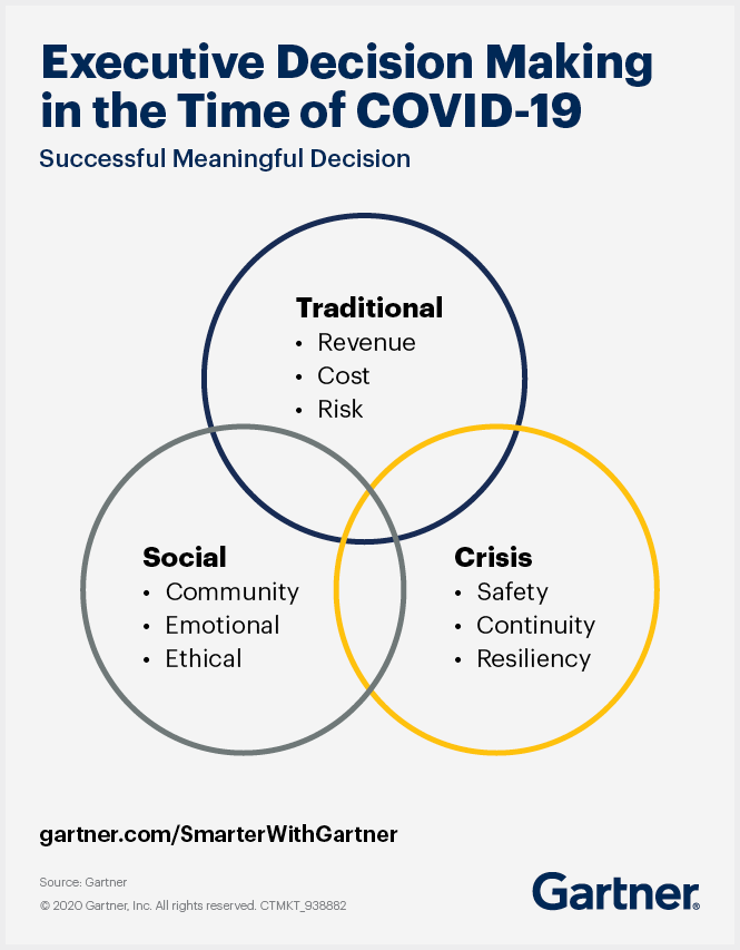 Gartner Executive Decision Making Framework in the Time of COVID-19