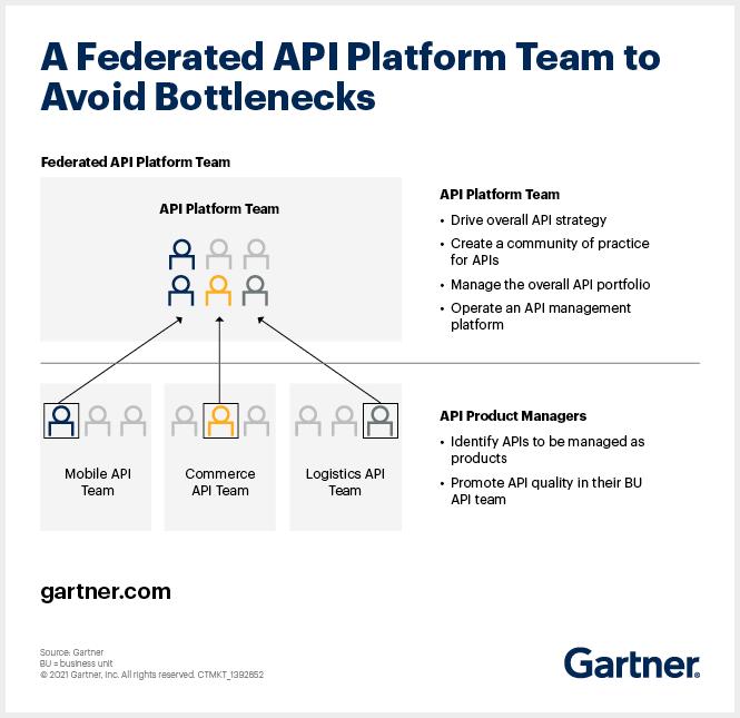 Federated API Platform Team