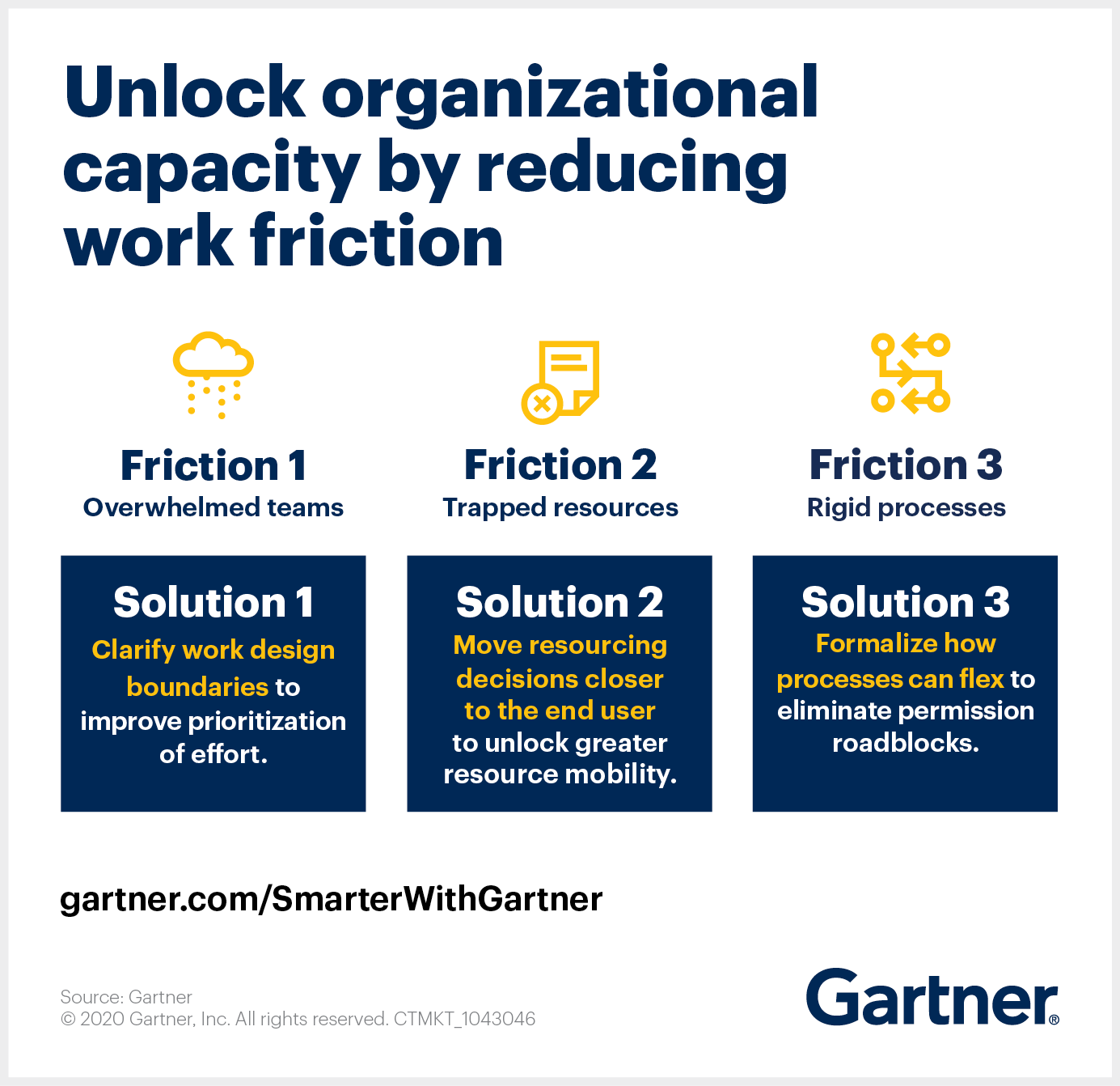 Gartner offers solutions for three major work design problems that keep employees from being responsive and productive.