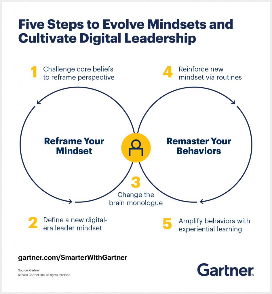 This Gartner chart visualizes the two mutually reinforcing loops that support the cultivation for a digital mindset of a business leader.