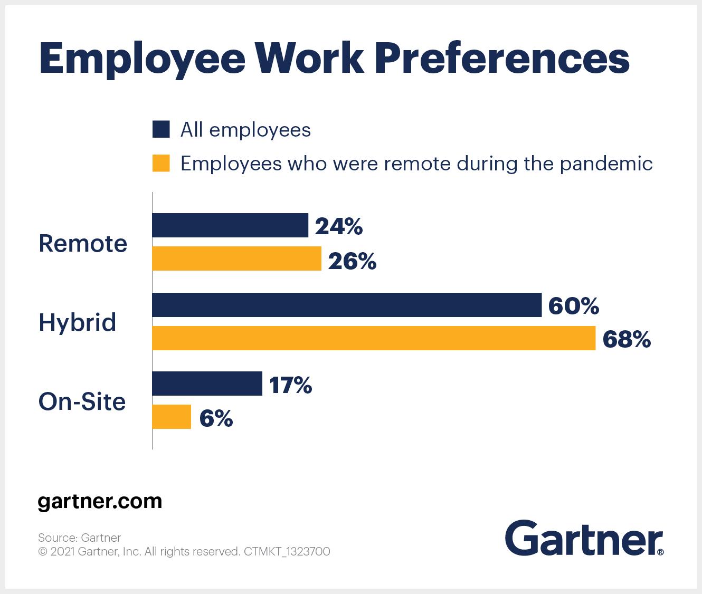 Employee work preferences postpandemic